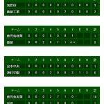 夏の甲子園鹿児島大会ベスト32 3回戦始まる|鹿児島高校野球速報