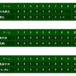 夏の高校野球鹿児島大会速報|大会9日目3回戦 試合結果ベスト16
