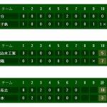 高校野球夏の甲子園鹿児島大会試合結果速報|大会10日目ベスト16決定
