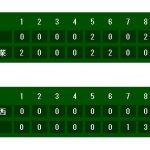 高校野球鹿児島大会準々決勝試合結果|夏の甲子園2017鹿児島予選ベスト4